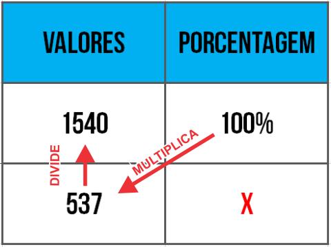 Forma de calcular porcentagem na calculadora